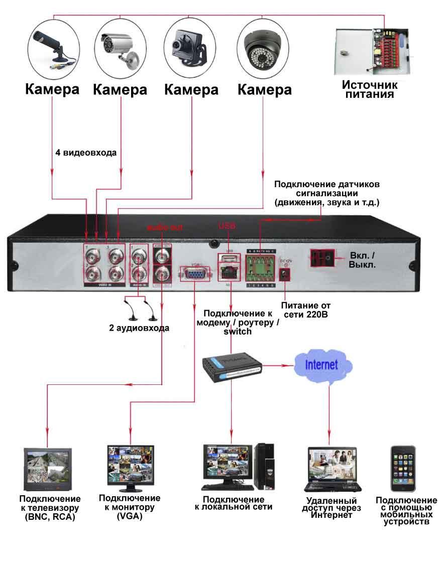 Схема подключения видеорегистратора.
